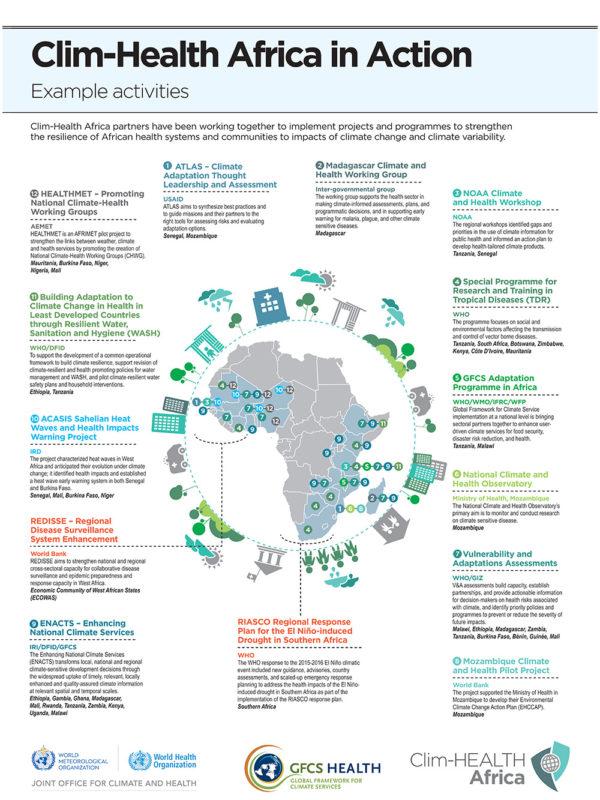 Clim-HEALTH Africa | Resources
